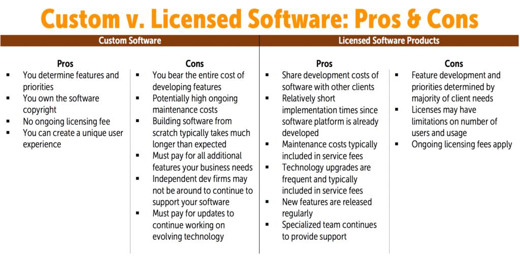 Build v. Buy: Deciding between Custom and Licensed Software