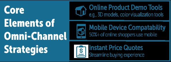Core Element Of Omni Channel Strategies
